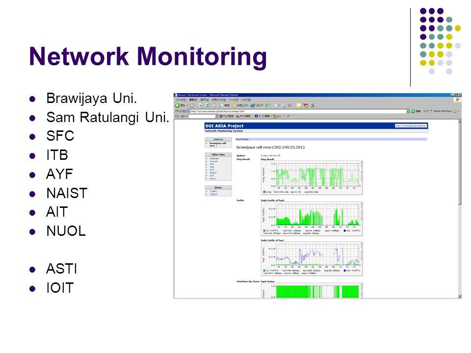 Network Monitoring Brawijaya Uni. Sam Ratulangi Uni. SFC ITB AYF NAIST