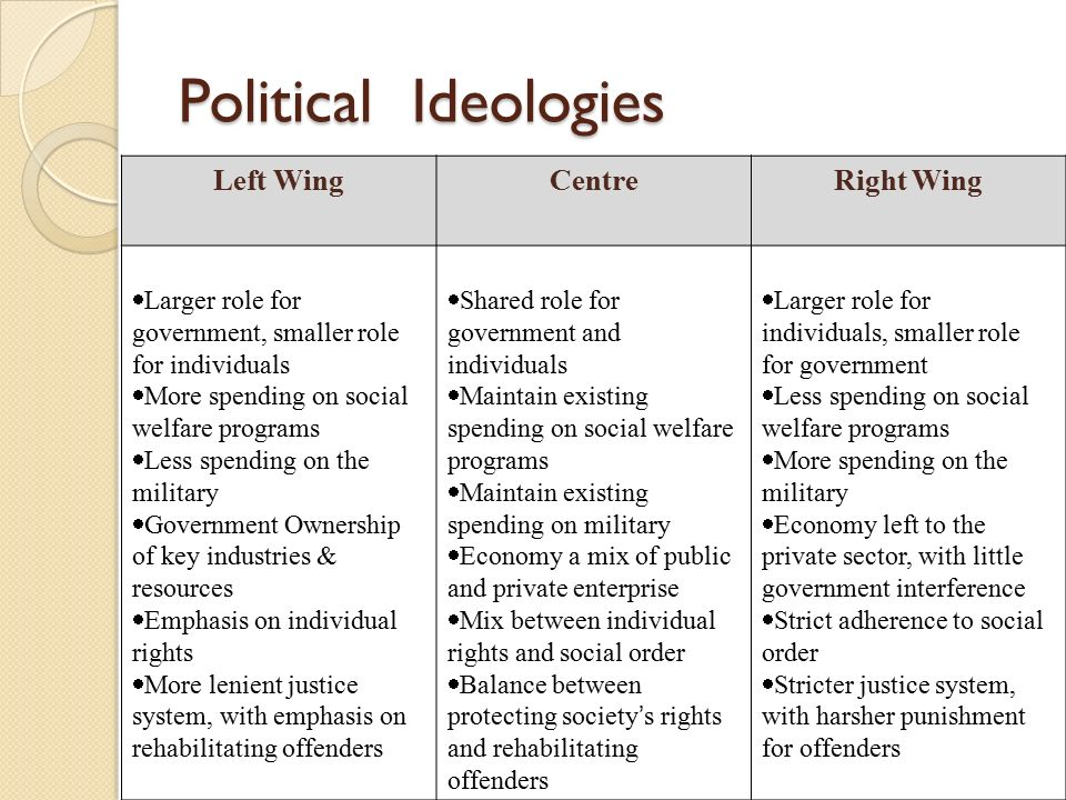 political ideologies These political ideologies are, for the most part, mutually exclusive so, a liberal government does not usually practice socialism, nor does an absolute ruler follow liberalism the five major political ideologies have played a key role in history by shaping governments and political movements.