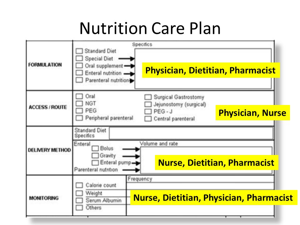 Nutrition Care Plan For Surgical Patients - Ppt Video Online Download