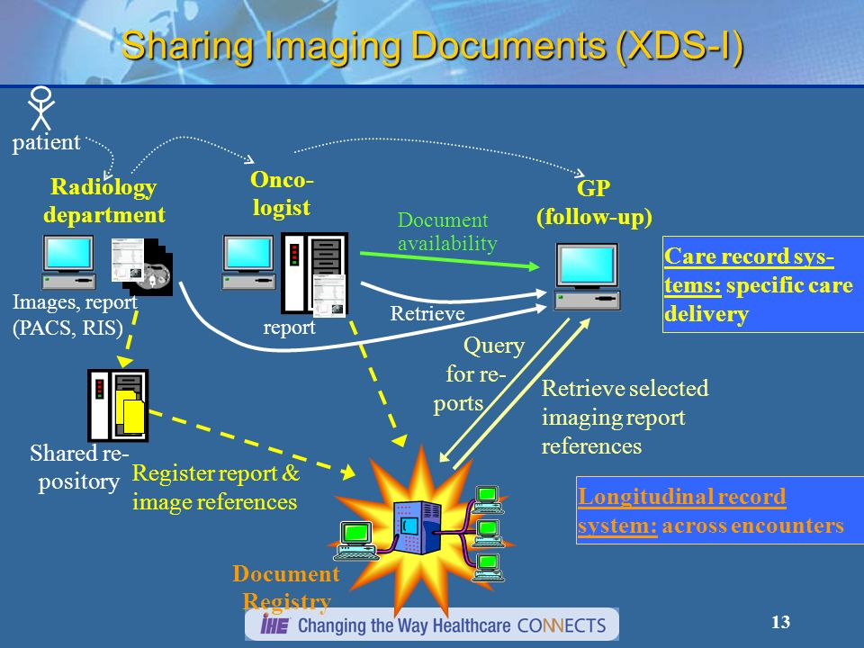 Sharing Imaging Documents (XDS-I)
