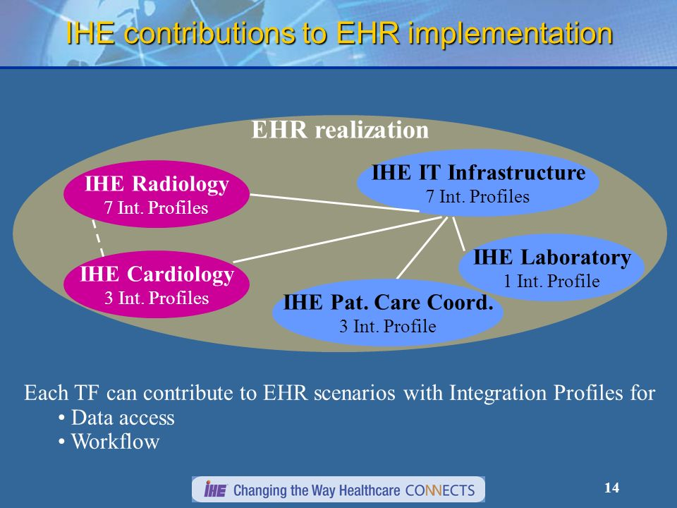 IHE contributions to EHR implementation