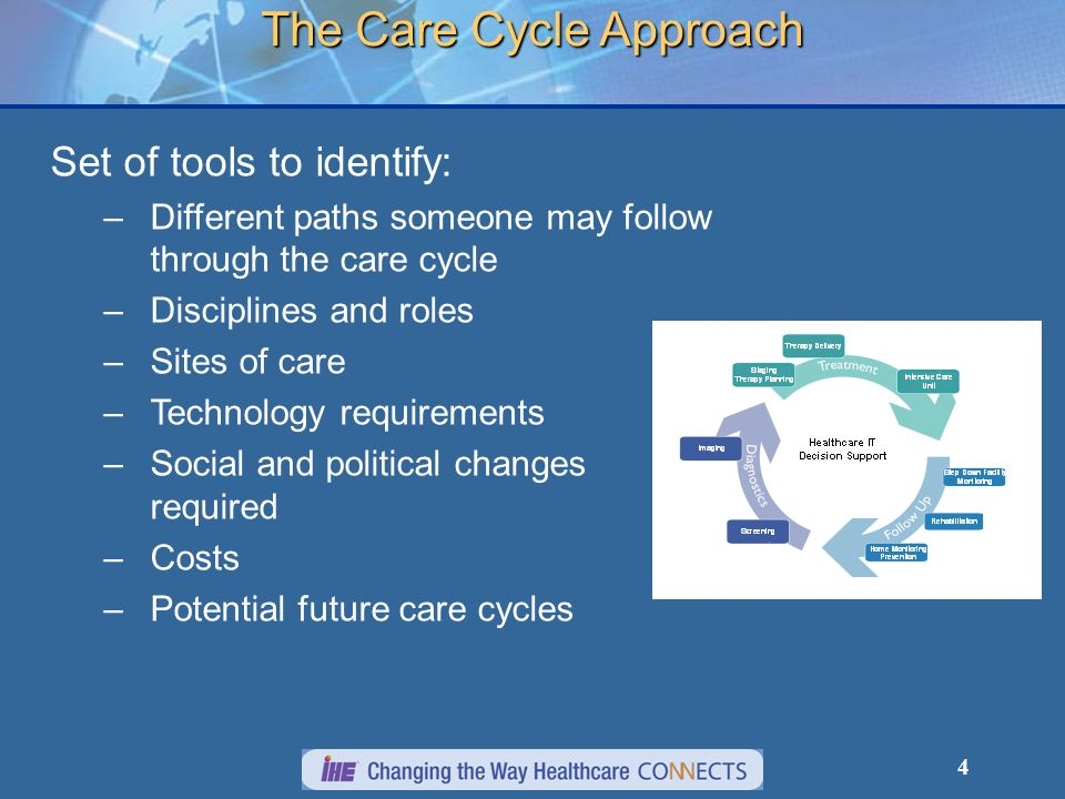 The Care Cycle Approach