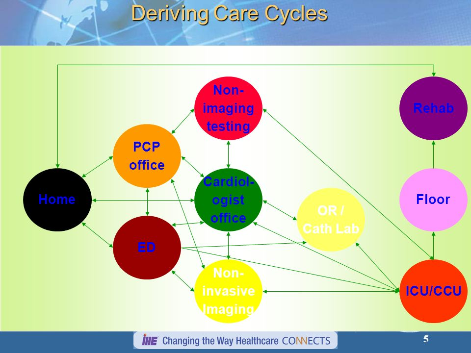 Deriving Care Cycles PCP office ED Cardiol- ogist ICU/CCU Non- imaging