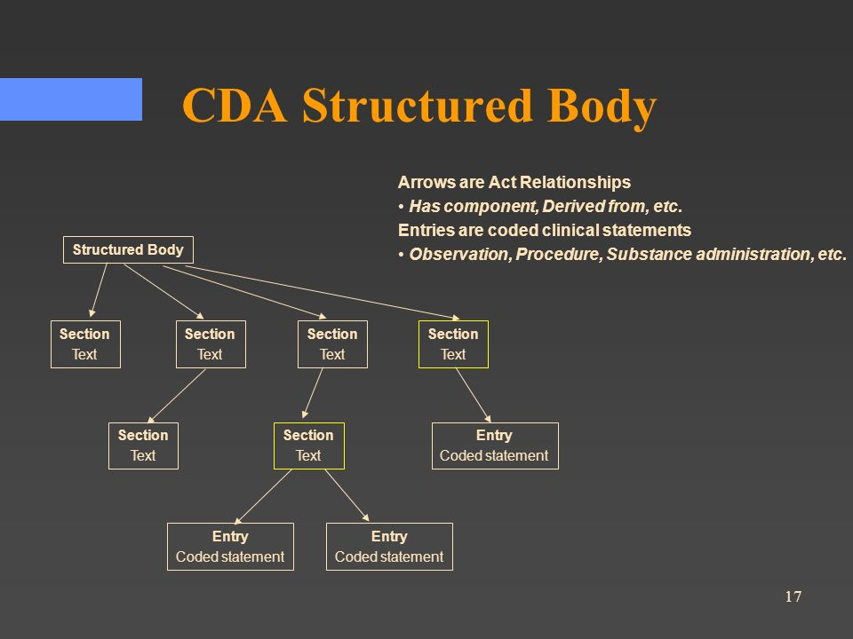 CDA Structured Body Arrows are Act Relationships
