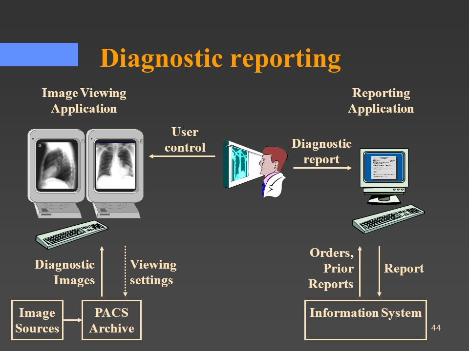 Image Viewing Application Reporting Application