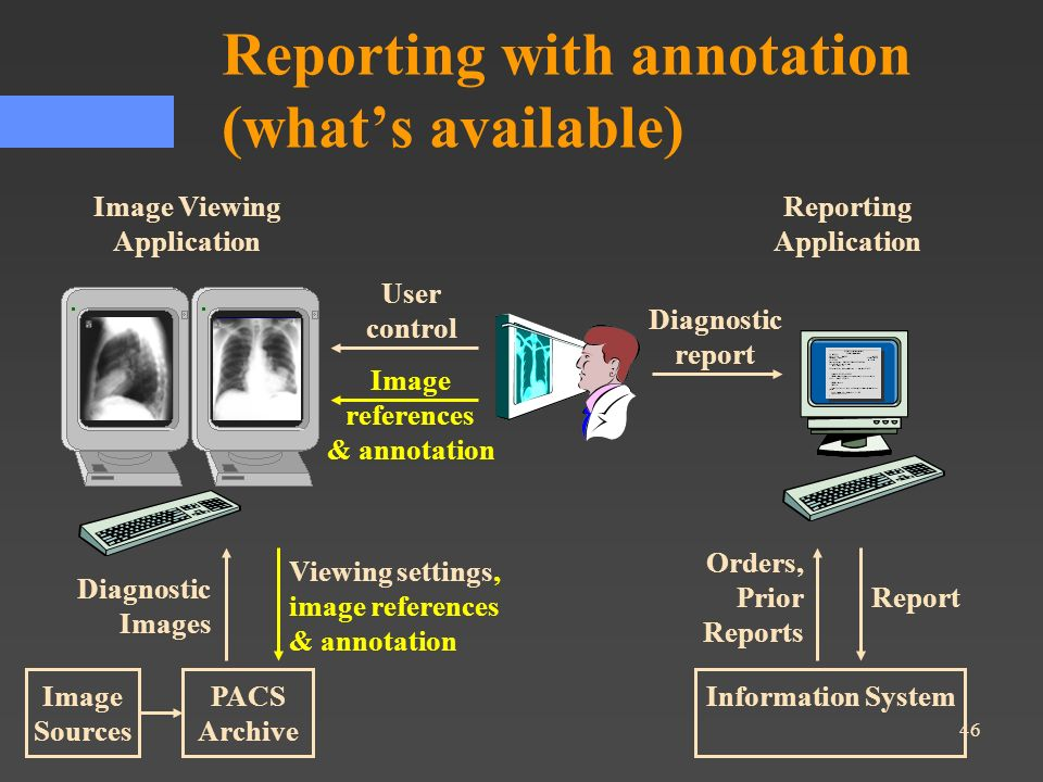 Reporting with annotation (what's available)