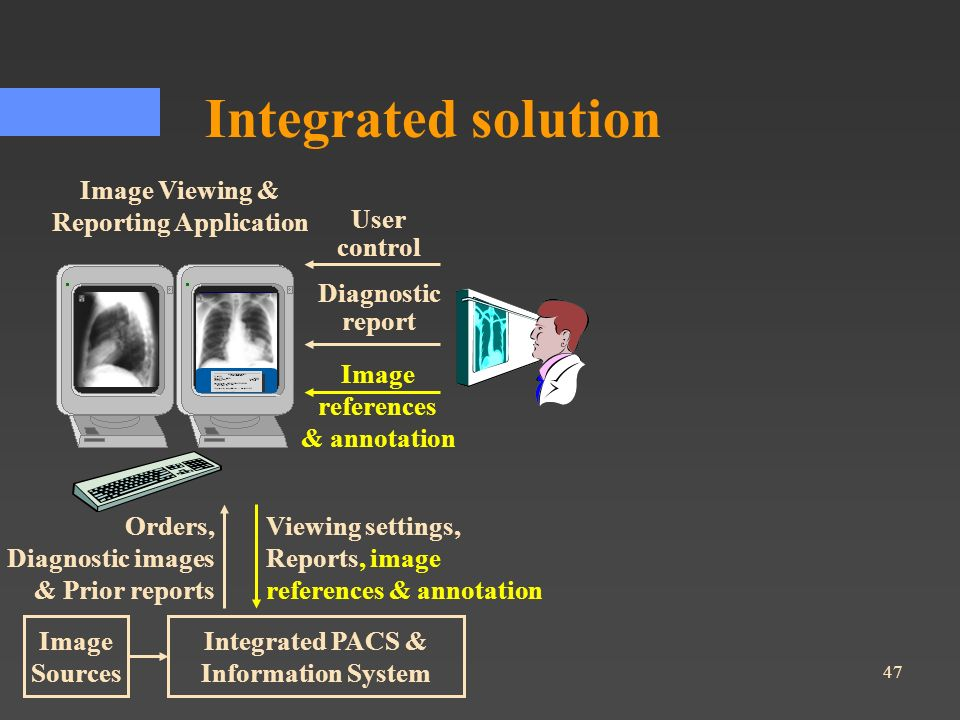 Integrated solution Image Viewing & Reporting Application User control