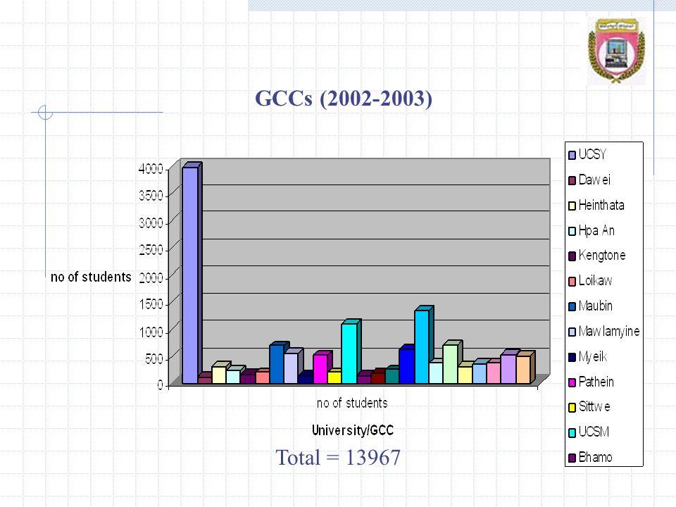 GCCs (2002-2003) Total = 13967