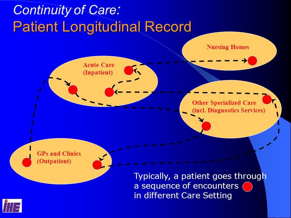 Patient Longitudinal Record