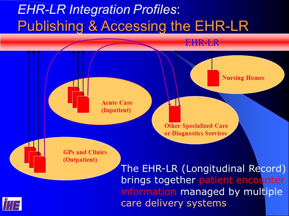 Publishing & Accessing the EHR-LR
