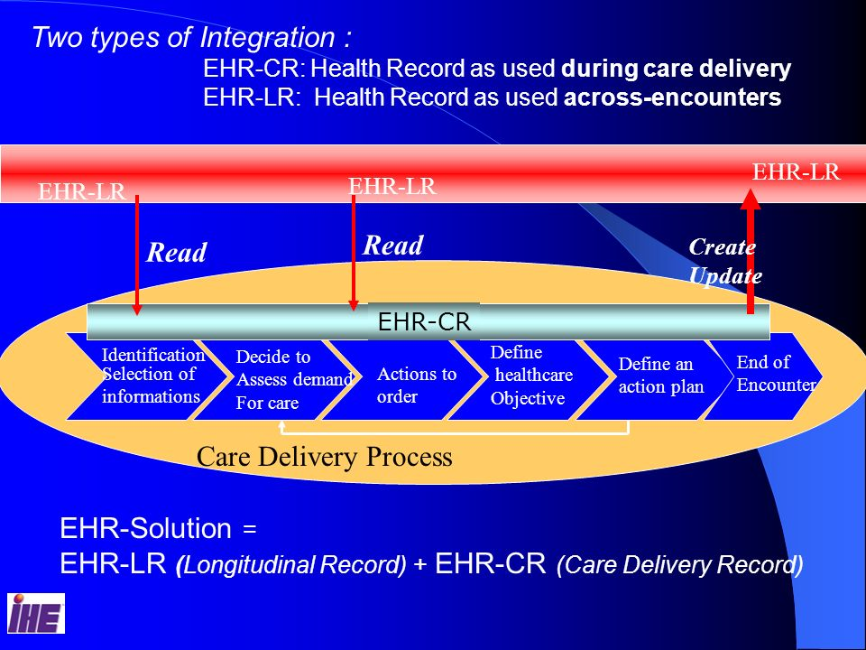 EHR-LR (Longitudinal Record) + EHR-CR (Care Delivery Record)