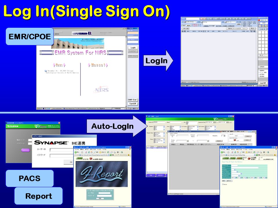Log In(Single Sign On) EMR/CPOE LogIn Auto-LogIn PACS Report