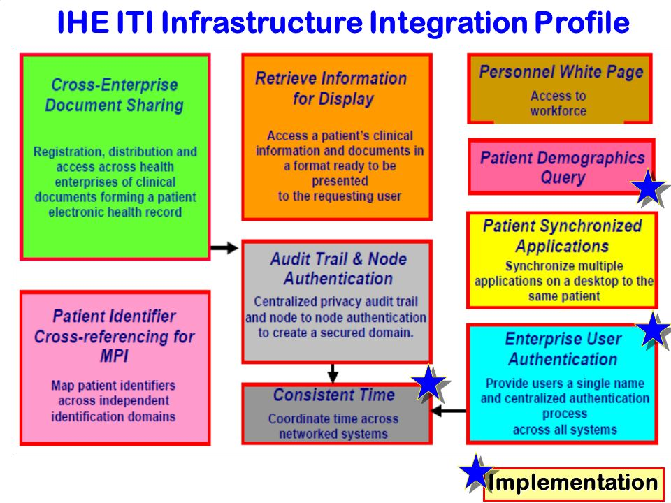 IHE ITI Infrastructure Integration Profile