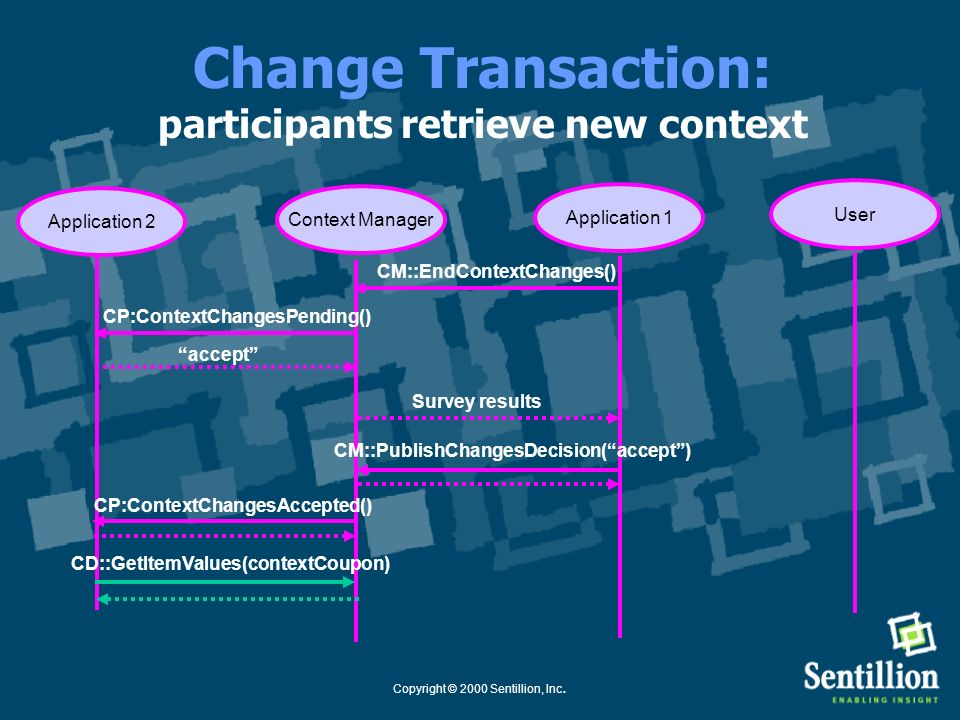 Change Transaction: participants retrieve new context