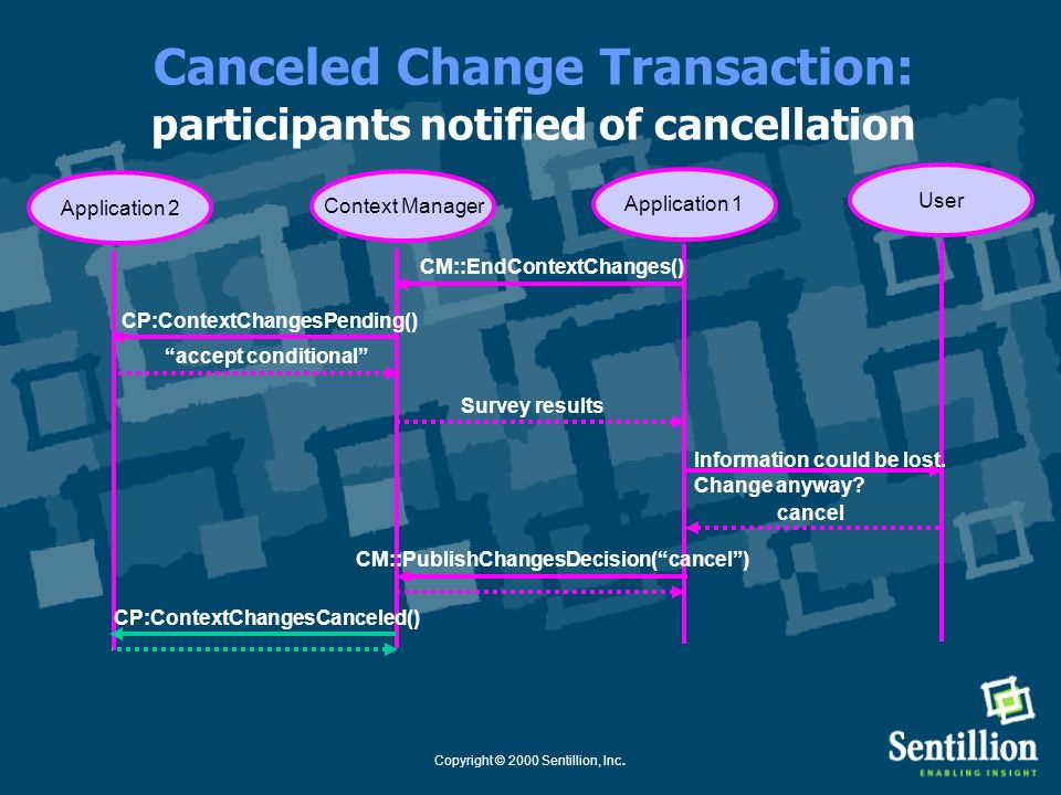 Canceled Change Transaction: participants notified of cancellation