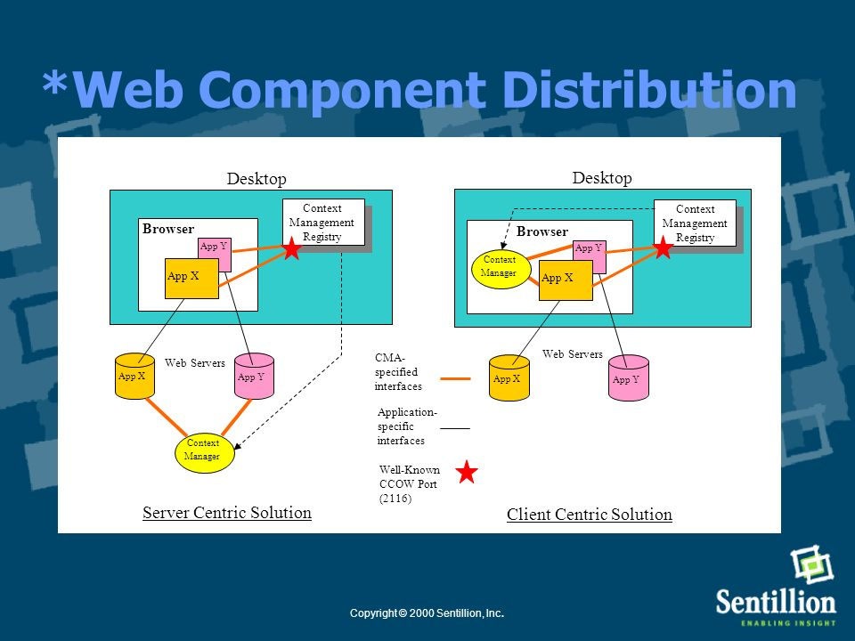 *Web Component Distribution