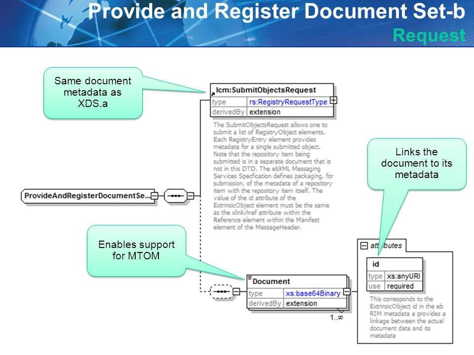 Provide and Register Document Set-b Request