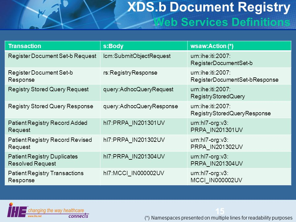 XDS.b Document Registry Web Services Definitions