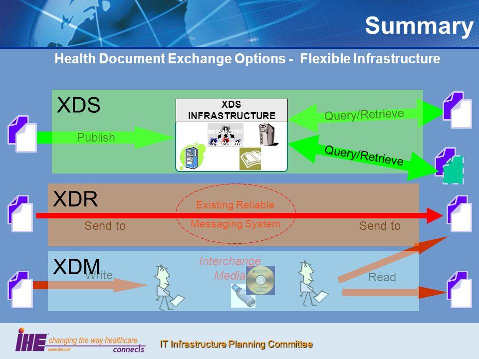 Health Document Exchange Options - Flexible Infrastructure