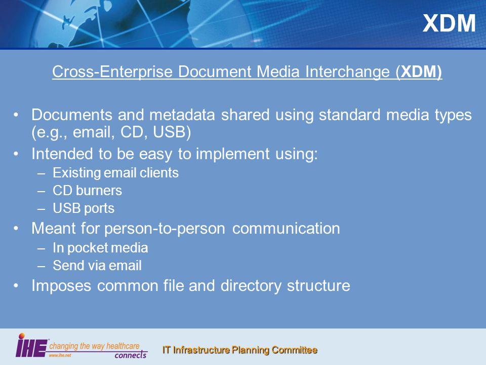 Cross-Enterprise Document Media Interchange (XDM)