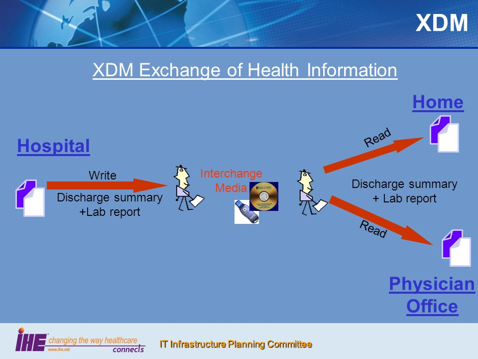XDM XDM Exchange of Health Information Home Hospital Physician Office