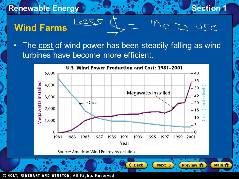 Wind Farms The cost of wind power has been steadily falling as wind turbines have become more efficient.