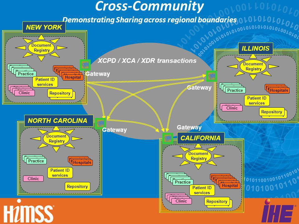 Cross-Community Demonstrating Sharing across regional boundaries