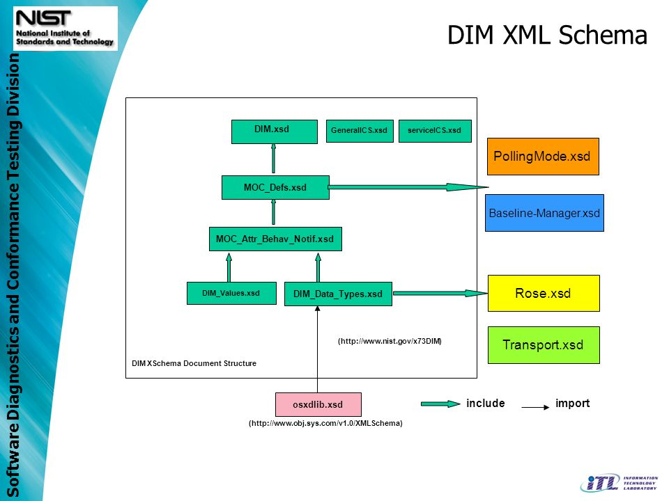 DIM XML Schema PollingMode.xsd Rose.xsd Transport.xsd