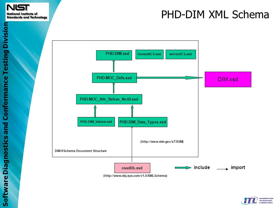 PHD-DIM XML Schema DIM.xsd