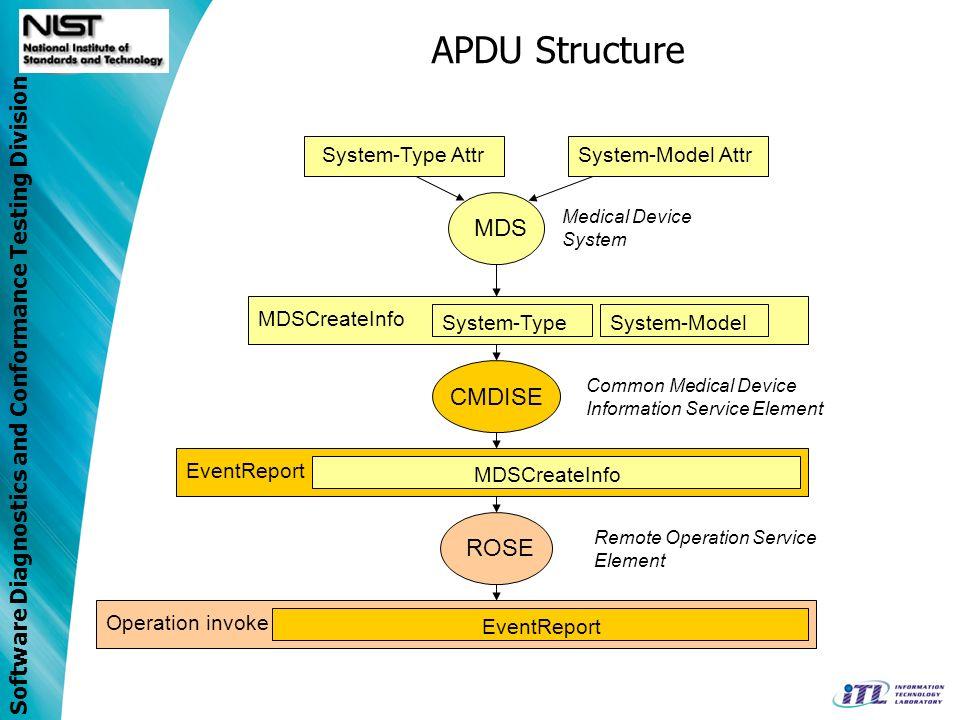 APDU Structure MDS CMDISE ROSE System-Type Attr System-Model Attr