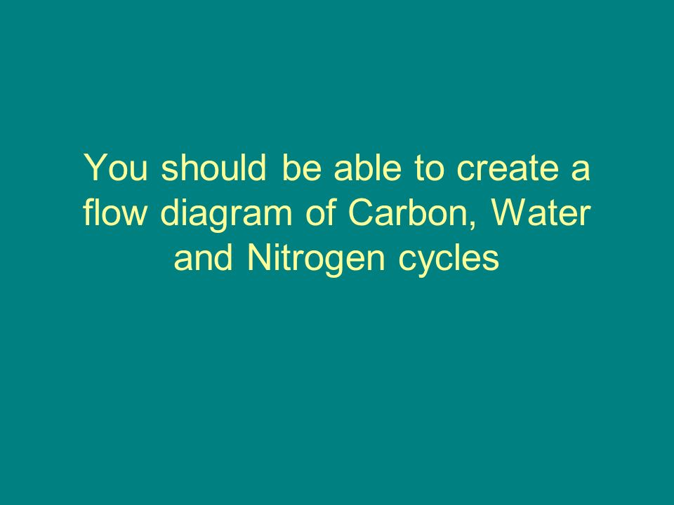 You should be able to create a flow diagram of Carbon, Water and Nitrogen cycles