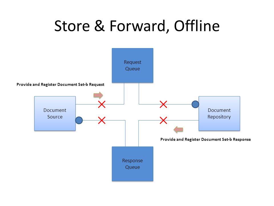 Store & Forward, Offline