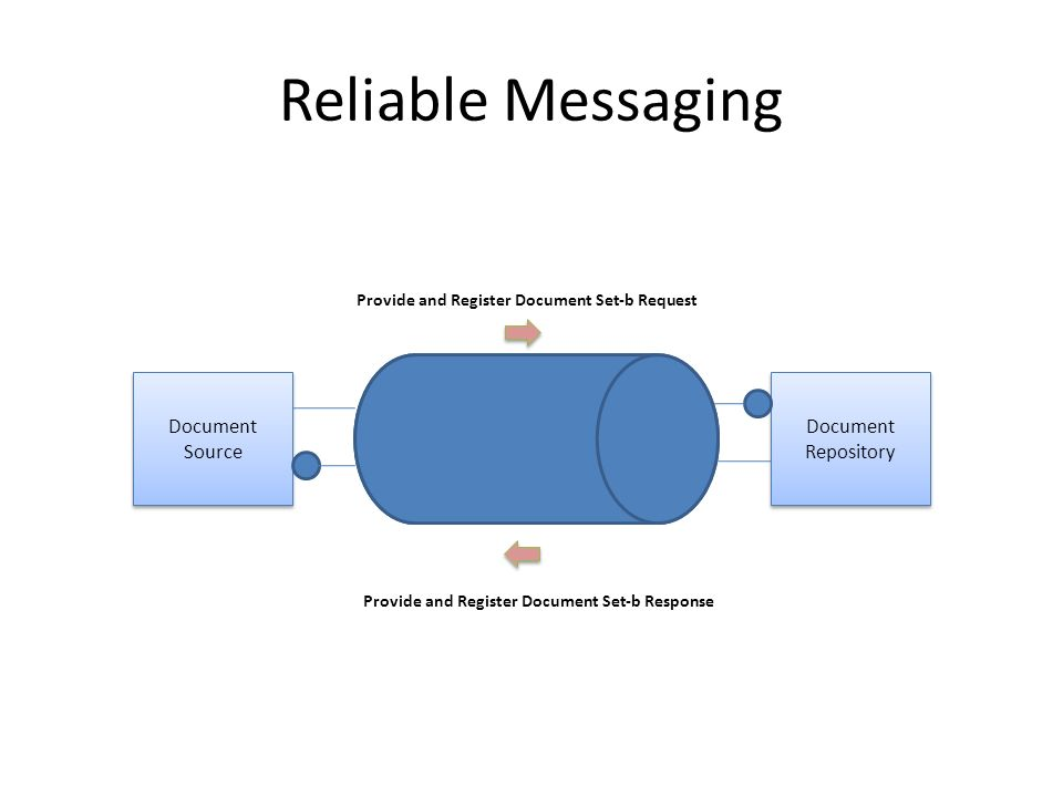 Reliable Messaging Document Source Document Repository