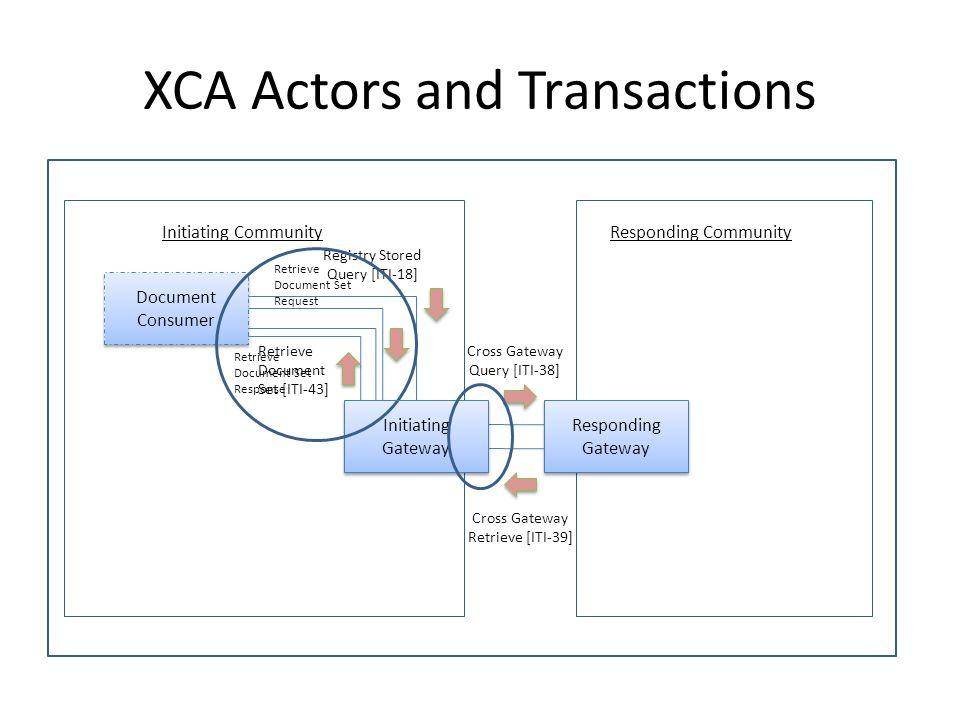XCA Actors and Transactions