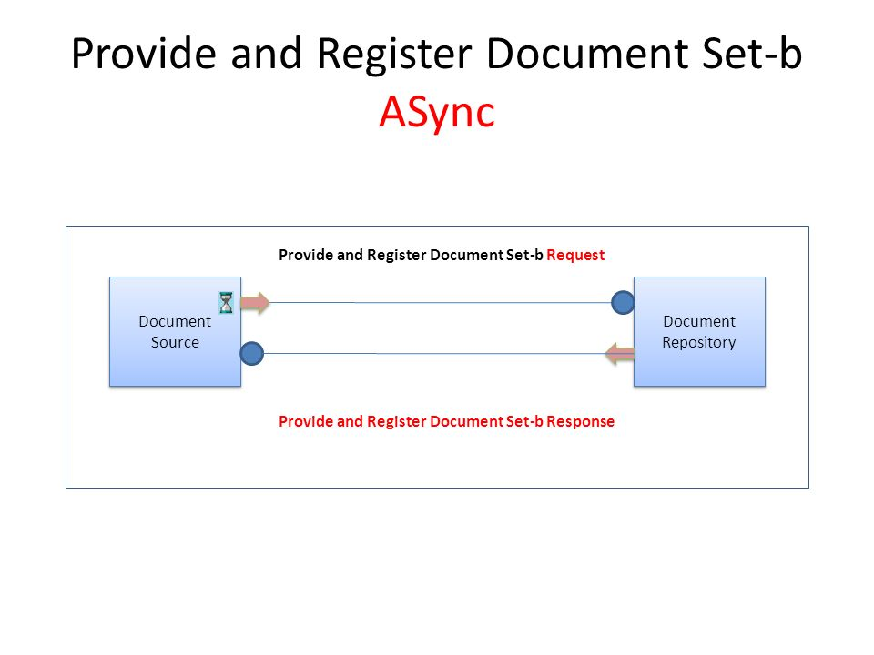 Provide and Register Document Set-b ASync