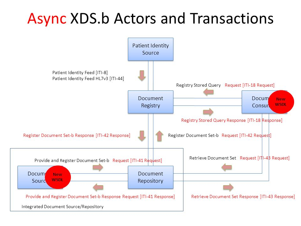Async XDS.b Actors and Transactions