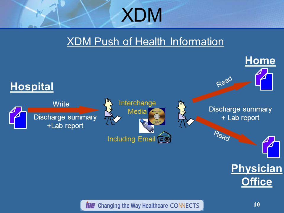 XDM XDM Push of Health Information Home Hospital Physician Office Read