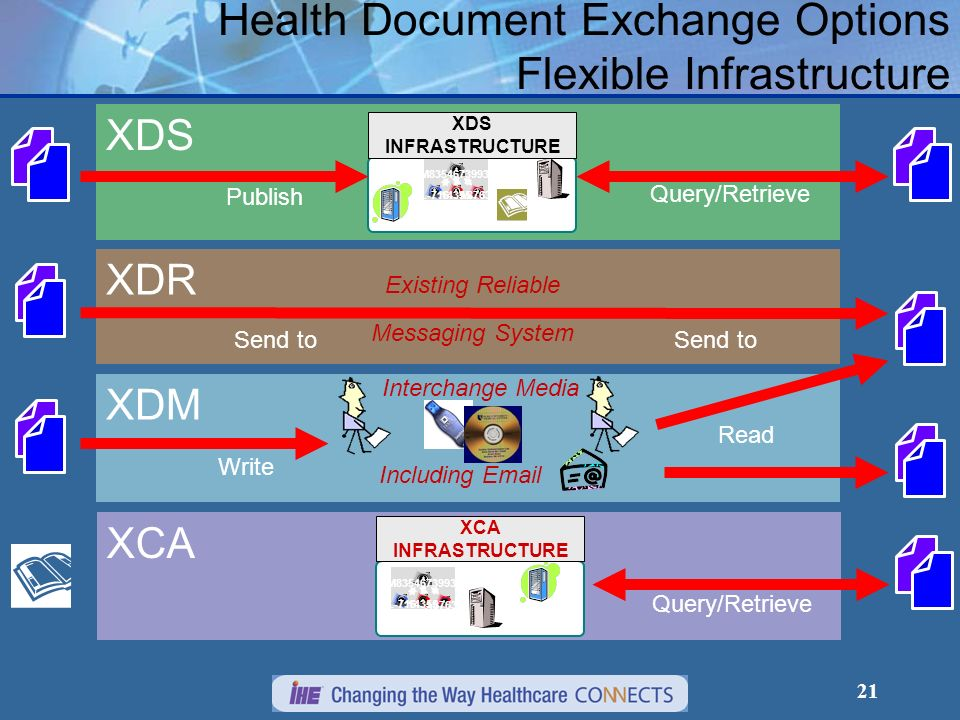 Health Document Exchange Options Flexible Infrastructure