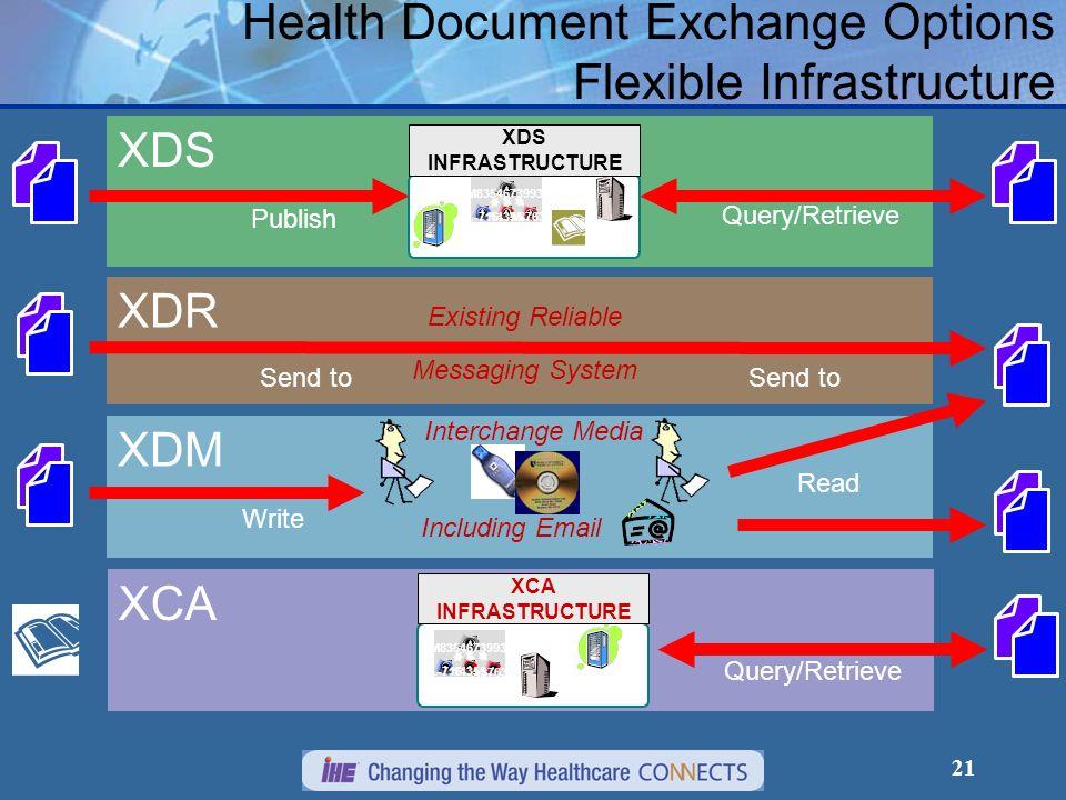 Health Document Exchange Options Flexible Infrastructure