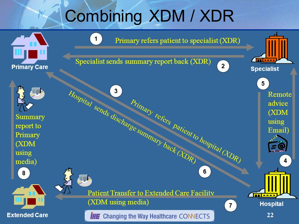 Combining XDM / XDR Primary refers patient to specialist (XDR)