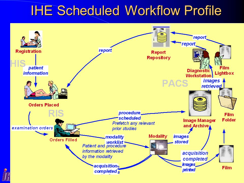 IHE Scheduled Workflow Profile