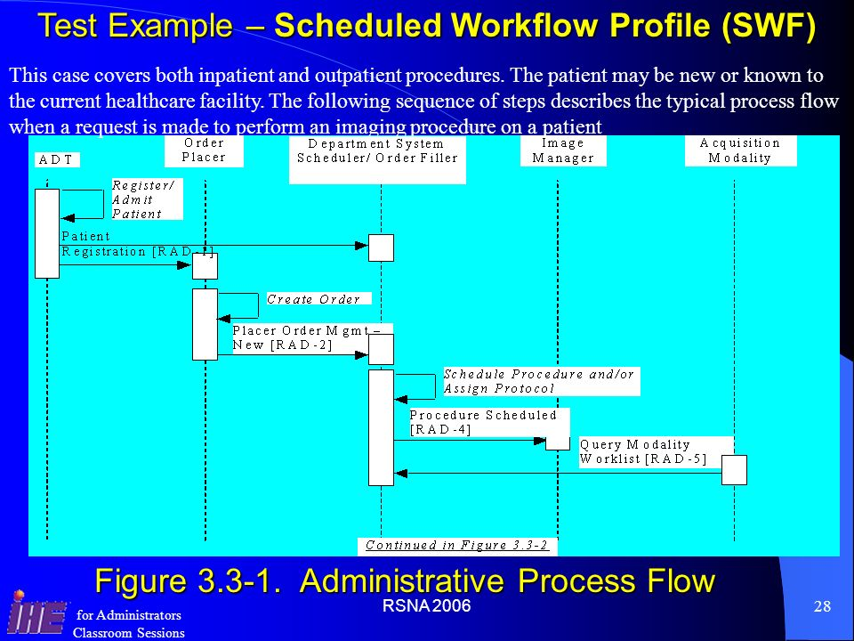 Test Example – Scheduled Workflow Profile (SWF)