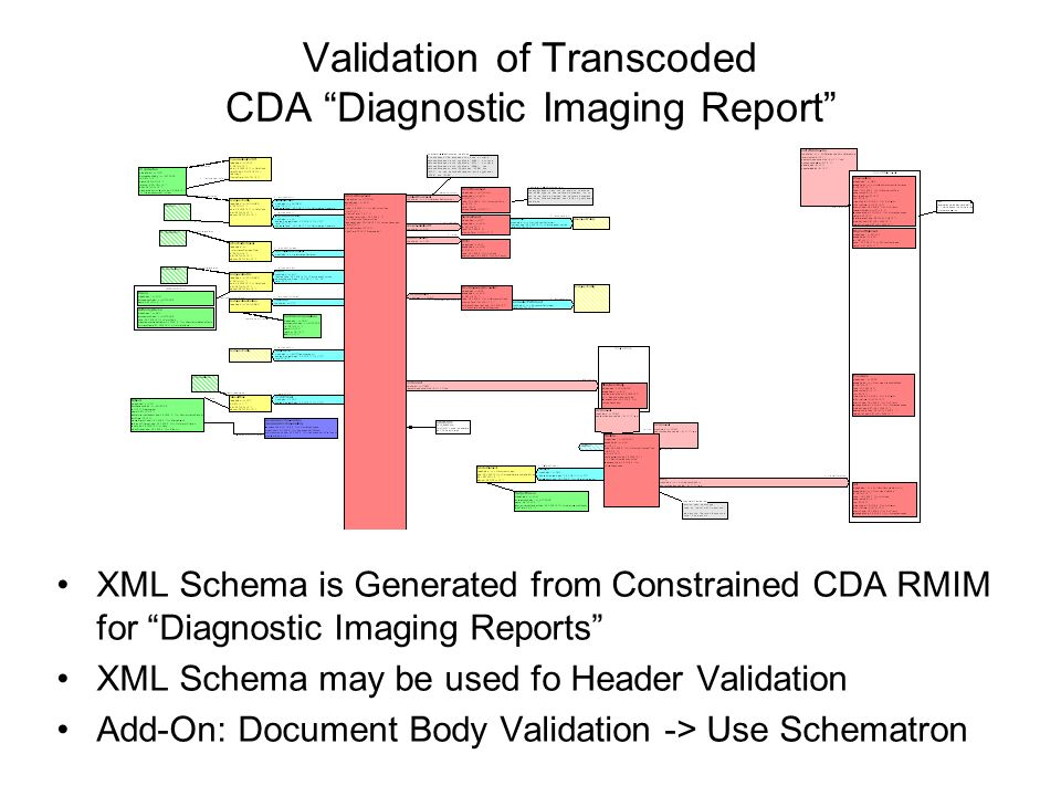 Validation of Transcoded CDA Diagnostic Imaging Report