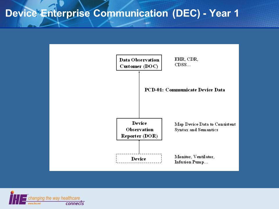 Device Enterprise Communication (DEC) - Year 1