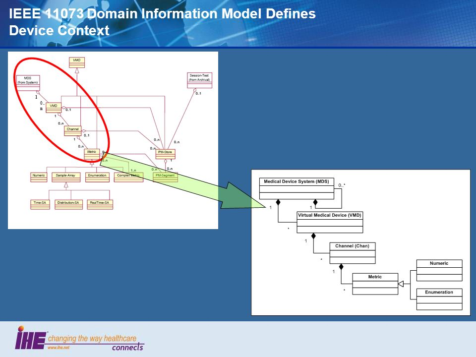 IEEE Domain Information Model Defines Device Context