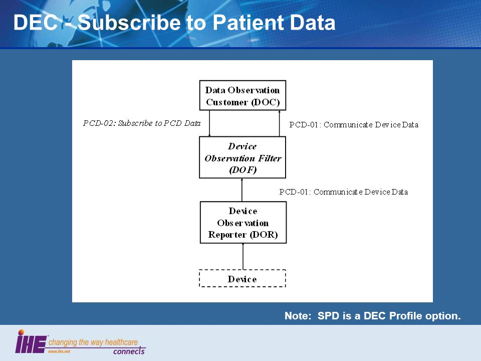 DEC - Subscribe to Patient Data