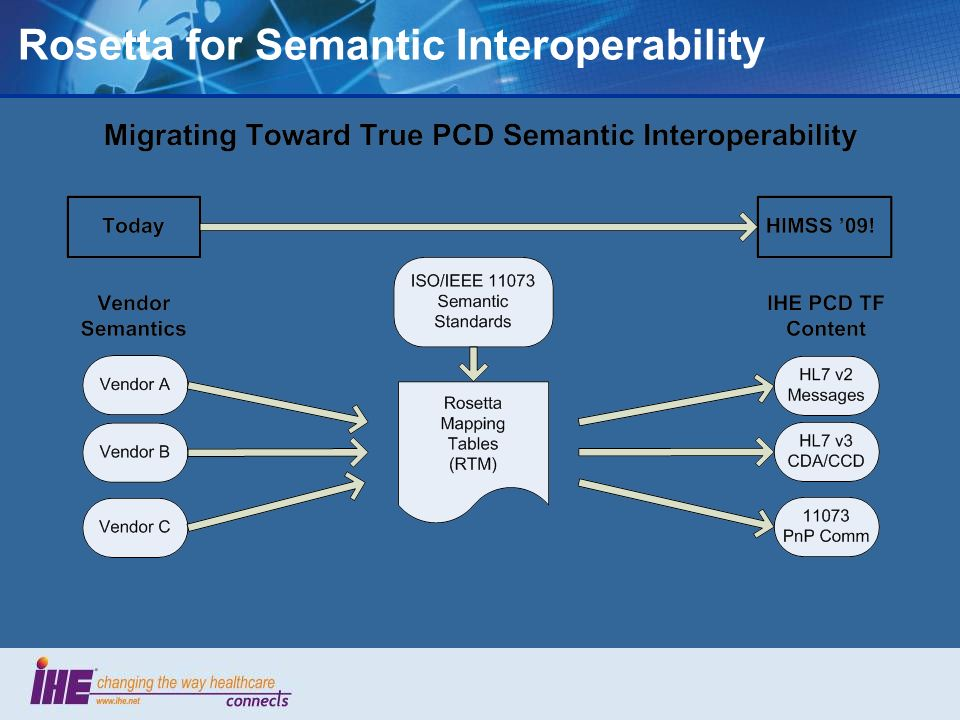 Rosetta for Semantic Interoperability