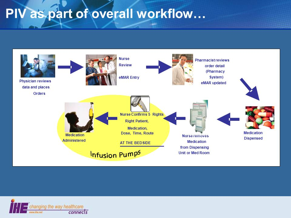 PIV as part of overall workflow…