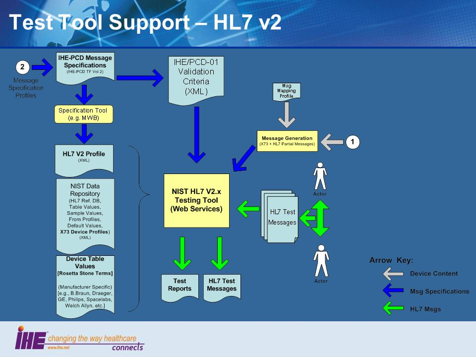 Test Tool Support – HL7 v2 48