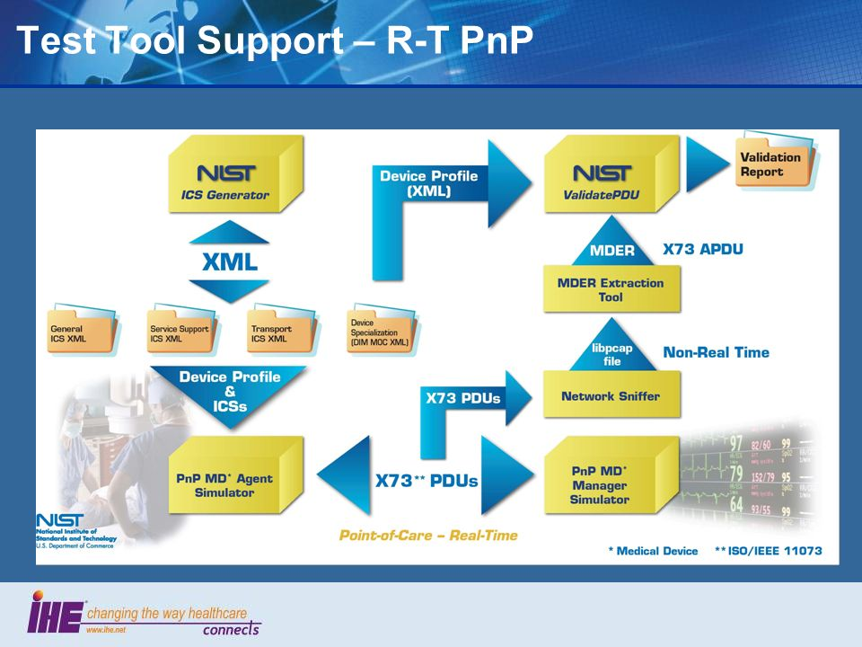 Test Tool Support – R-T PnP